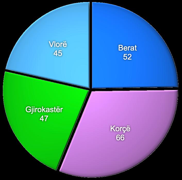 Faza-2 Demografia Qarqet
